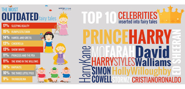 AWAY WITH THE FAIRIES: PARENTS PUT CELEBS IN BEDTIME STORIES IN PLACE OF OUTDATED CHARACTERS TWITTER | YOUTUBE | FACEBOOK Prince Harry, Ed Sheeran, and David Walliams are the most […]